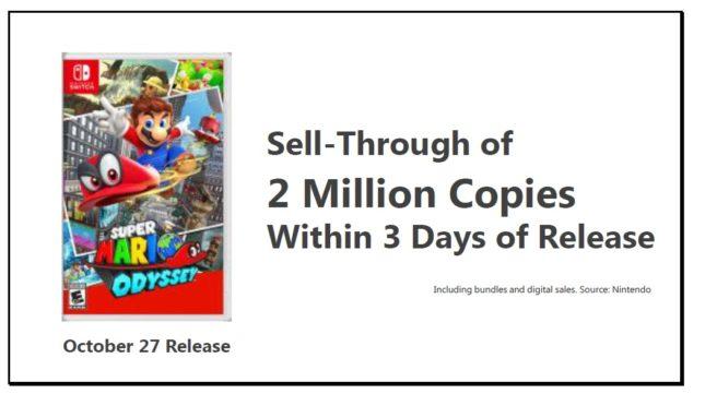Super Mario Odyssey vende mais de 2 milhões de cópias em 3 dias