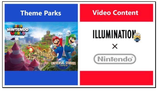 """Parque temático """"Super Nintendo World"""" abrirá a tempo das Olimpíadas 2020; Filme animado do Mario previsto para 2022"""