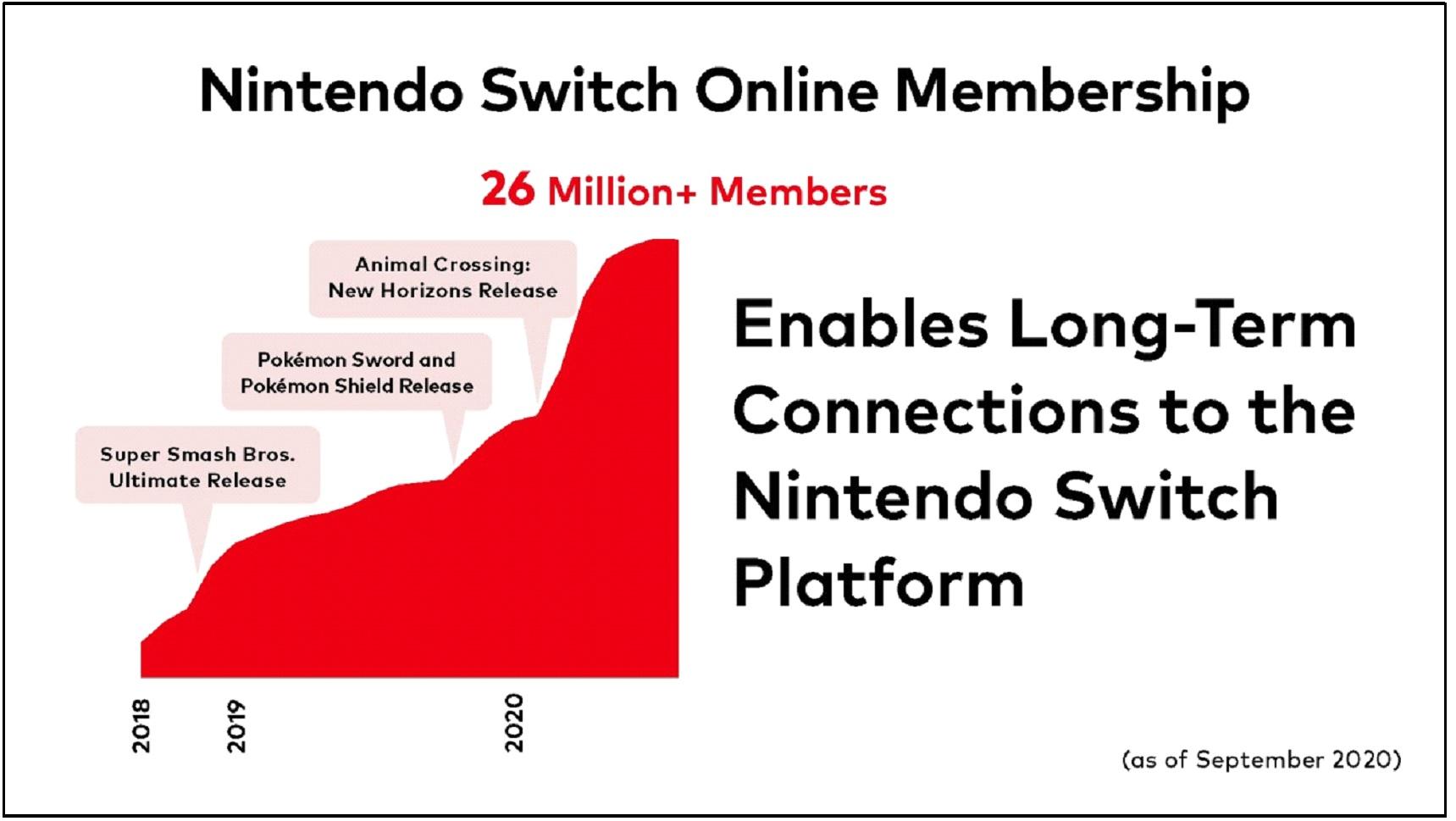 Nintendo Switch Online Ultrapassa 26 Milhoes De Assinaturas Mais De 200 Milhoes De Nintendo Accounts Existentes Pelo Mundo Nintendoboy