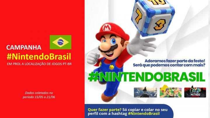 #NintendoBrasil | Campanha de fãs por mais jogos em PT-BR atinge mais de 13 milhões de pessoas e gera quase R$ 100 mil em marketing